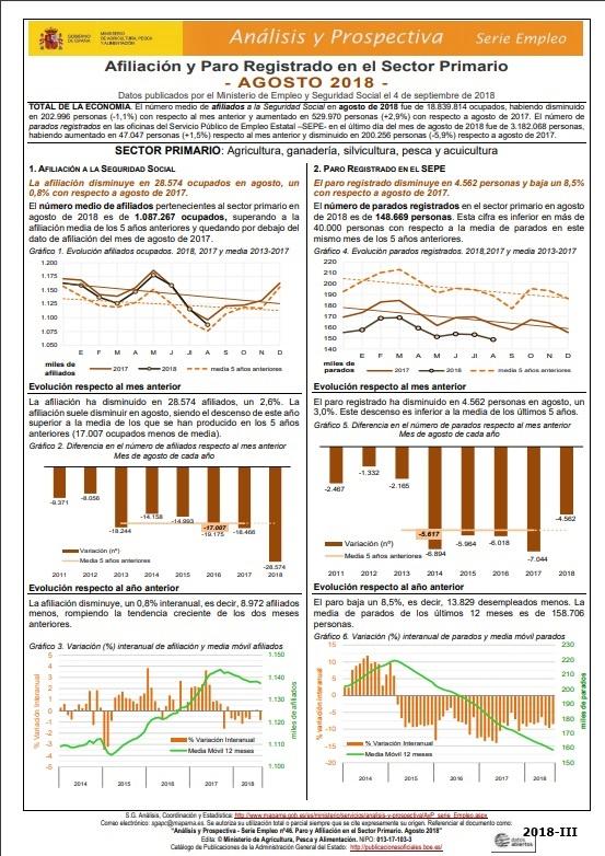 Cubierta de Análisis y Prospectiva. Serie Empleo Agrario
