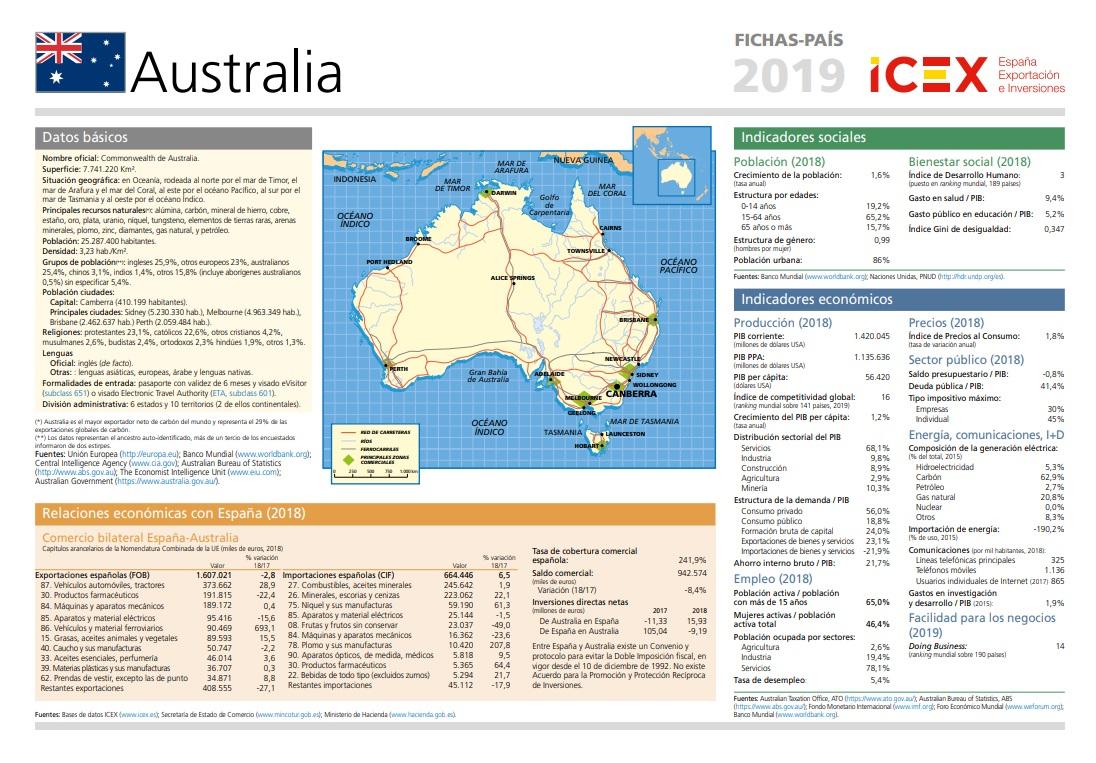 Cubierta de Australia (Fichas país)